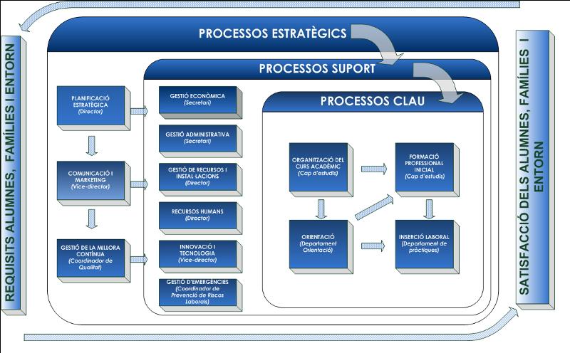 cipfp-mislata-valencia-mapa-procesos